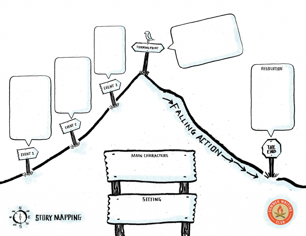 A Great Story Map For Writing Novels, From Storybird. Everything in Printable Story Map