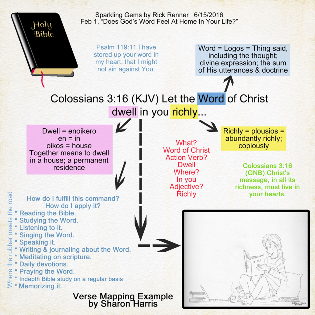 A Scrapbook Of Me: Bible Study Method - Verse Mapping regarding Verse Mapping Printable