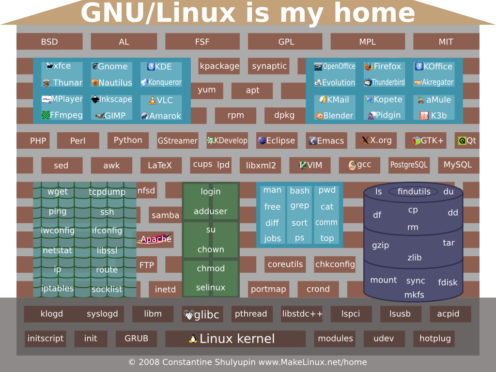 Gnu/linux Is My Home for Linux Kernel Map In Printable Pdf