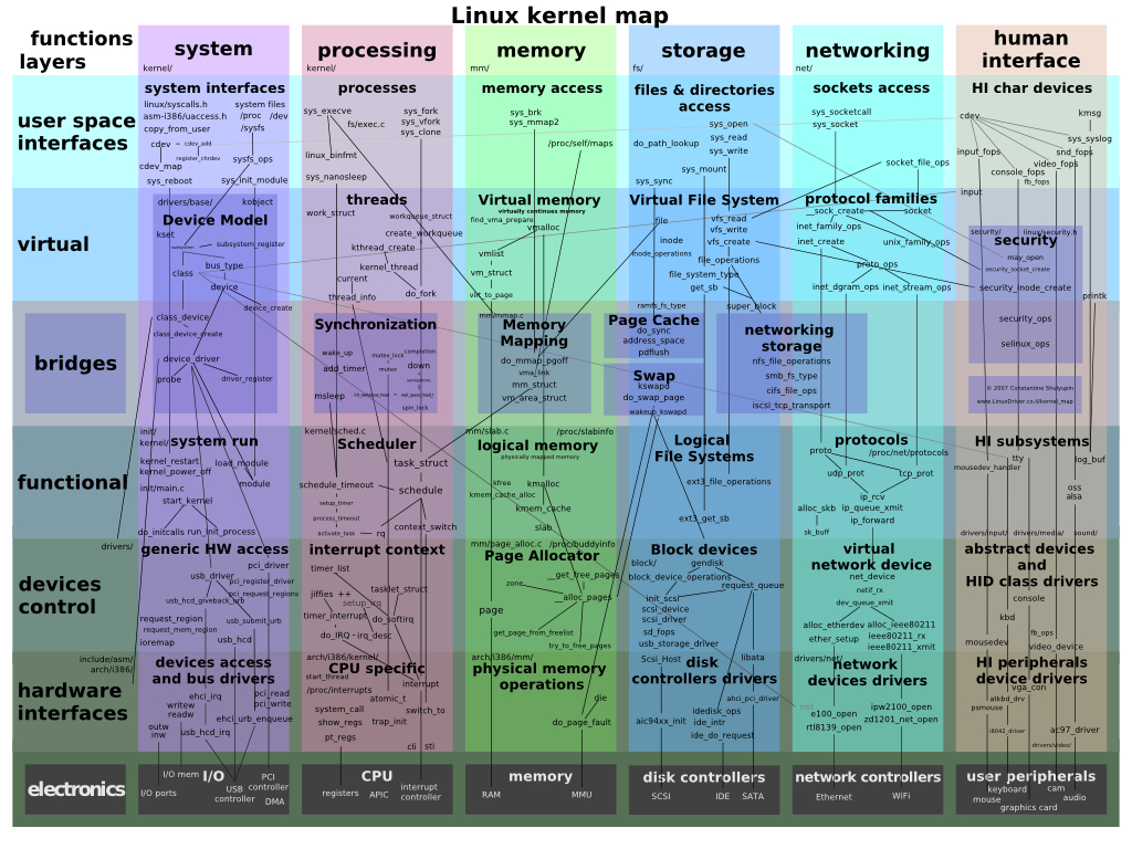 The Linux Kernel - Wikibooks, Open Books For An Open World intended for Linux Kernel Map In Printable Pdf