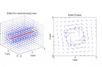 3D Magnetic Field Computation Of A Straight Wire Of Finite